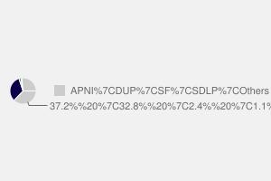 2010 General Election result in Belfast East